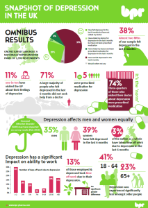 Snapshot of Depression in the UK